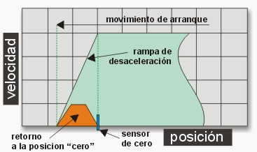 curva-motor-step-arranque.jpg