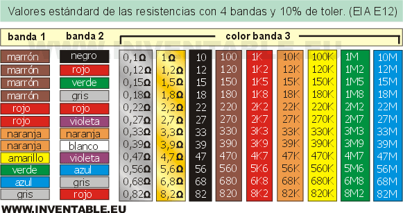 resistor_color_band_E12.png