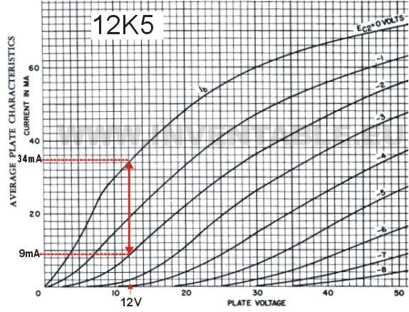 Curva che muestra la corriente de placa de la 12K5 en base a la tensión de grilla.