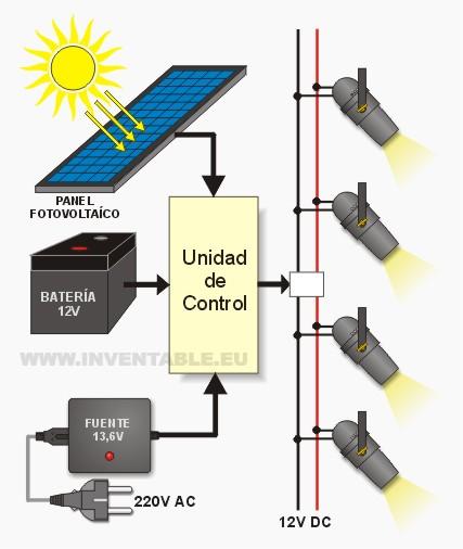 Diseño a bloques de una instalación a 12V con panel fotovoltaico