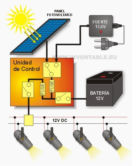 Ejemplo de sistema fotovoltaico a 12V