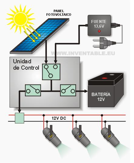 Idea Para Un Sistema Fotovoltaico Diy De Baja Potencia