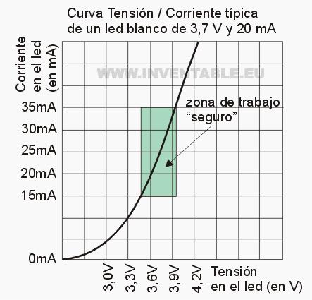 Curva de tensión / corriente de un led