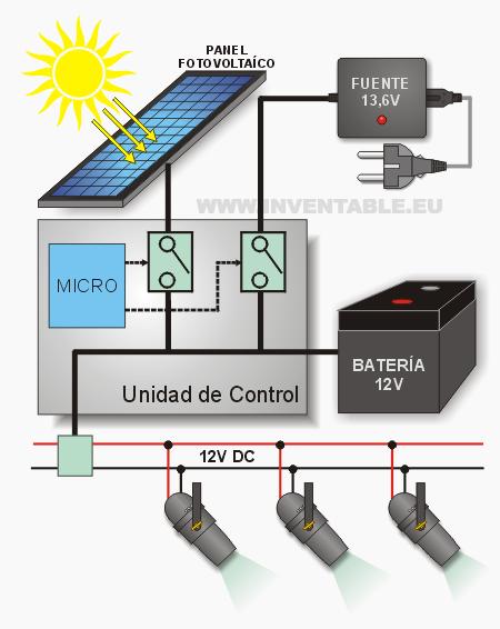 Diagrama en bloques del Sistema fotovoltaico