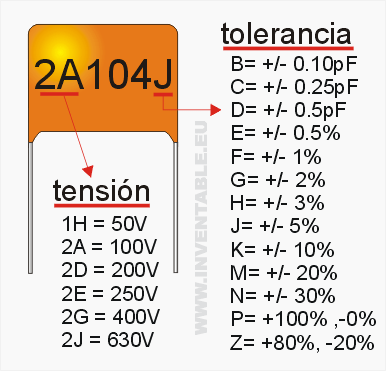Tolerancias y tensiones de trabajo de un capacitor