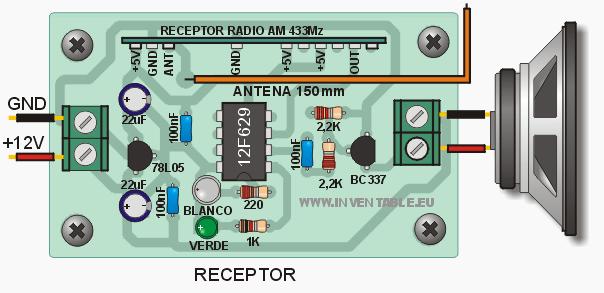 Diseño pictórico del receptor