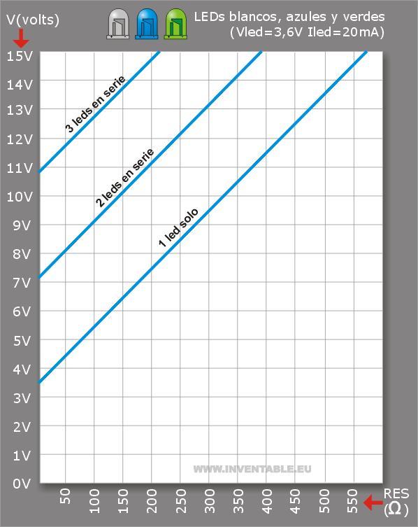 Curva para el cálculo de la resistencia para leds azules y blancos