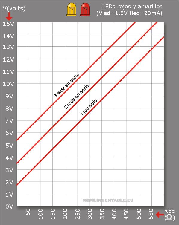 Curva para el cálculo de la resistencia para leds rojos y amarillos