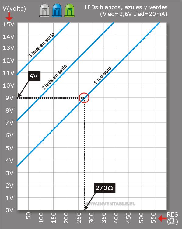 Ejemplo de cálculo de la resistencia para leds azules y blancos