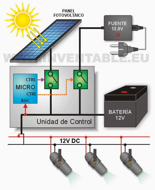 fotovoltaico-diagrama-a-bloques.png