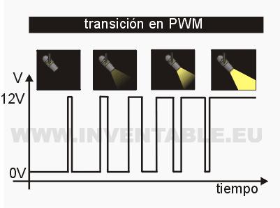 pwm_transicion.png