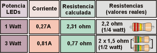tabla_resistencia_led.png