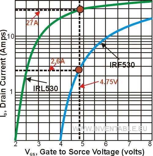 Mosfet-curva2.png