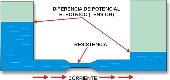 Ejemplo de dos recipientes conectados entre si a través de un tubo.