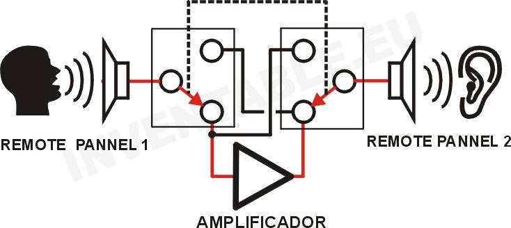Figura A: panel remoto 1 como micrófono y panel remoto 2 como parlante