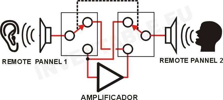 Figura B: panel remoto 2 como micrófono y panel remoto 1 como parlante