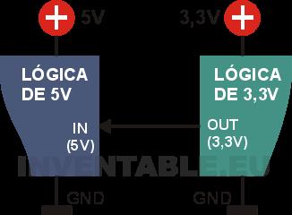 Conexión directa (sin necesidad de adaptador) desde una salida de 3,3V a una entrada de 5V.
