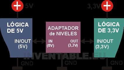 Conexión de un adaptador de niveles de 5V a 3,3V bidireccional.