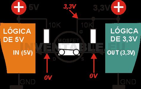 Lógica de 3,3V como salida y a nivel bajo: el mosfet conduce y lleva la entrada de 5V a nivel bajo.