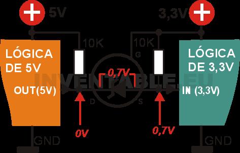 Lógica de 5V como salida y a nivel bajo: el diodo interno del mosfet conduce y lleva la entrada de 3,3V a negativo (0,7V).