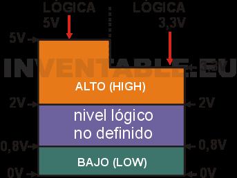Comparación de los niveles de tensión para sistemas lógicos de 5V y de 3,3V.