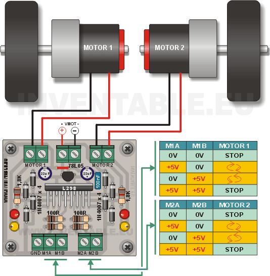 Conexiones y tabla de verdad del driver con L298, versión simplificada.
