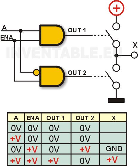 """Conexión de dos puertas """"AND"""", una de ellas con una entrada invertida, a una rama de puente H y tabla de verdad."""