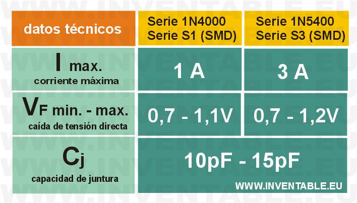 Datos técnicos principales de los diodos 1N4000, 1N5400, S1 y S3