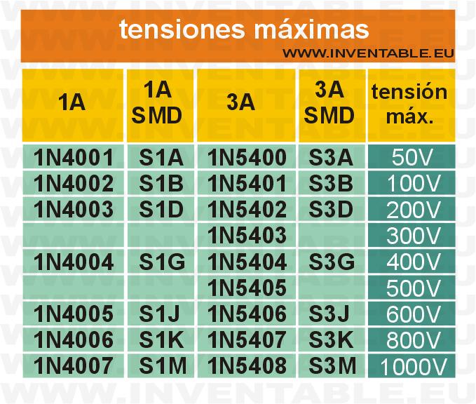 Tensiones máximas de trabajo de los diodos 1N4000, 1N5400, S1 y S3