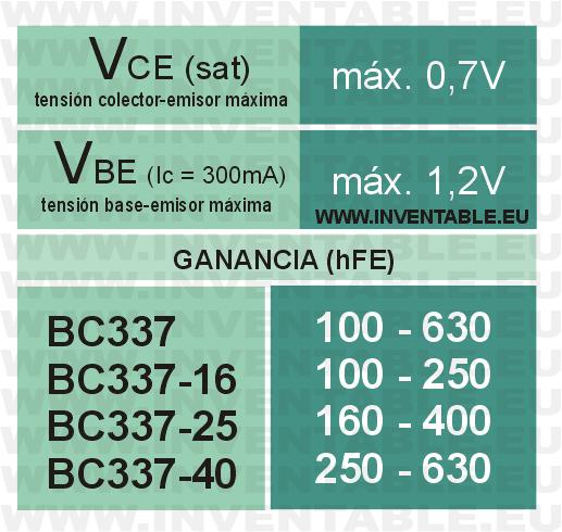 Síntesis con algunos datos técnicos importantes del BC337.