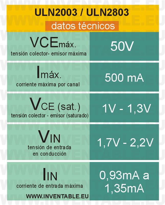 Datos técnicos del ULN2003 y del ULN2803.