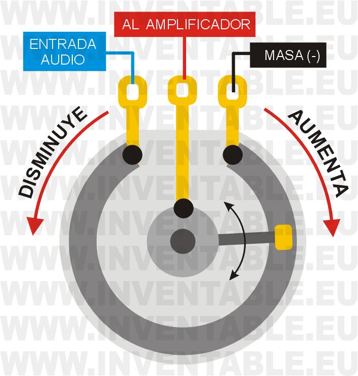 Diagrama interno de un potenciómetro de volumen con los terminales de entrada y salida.