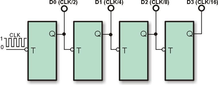 """Contador de 4 bits (o divisor por 16) con 4 multivibradores biestables """"T"""" conectados en cascada."""