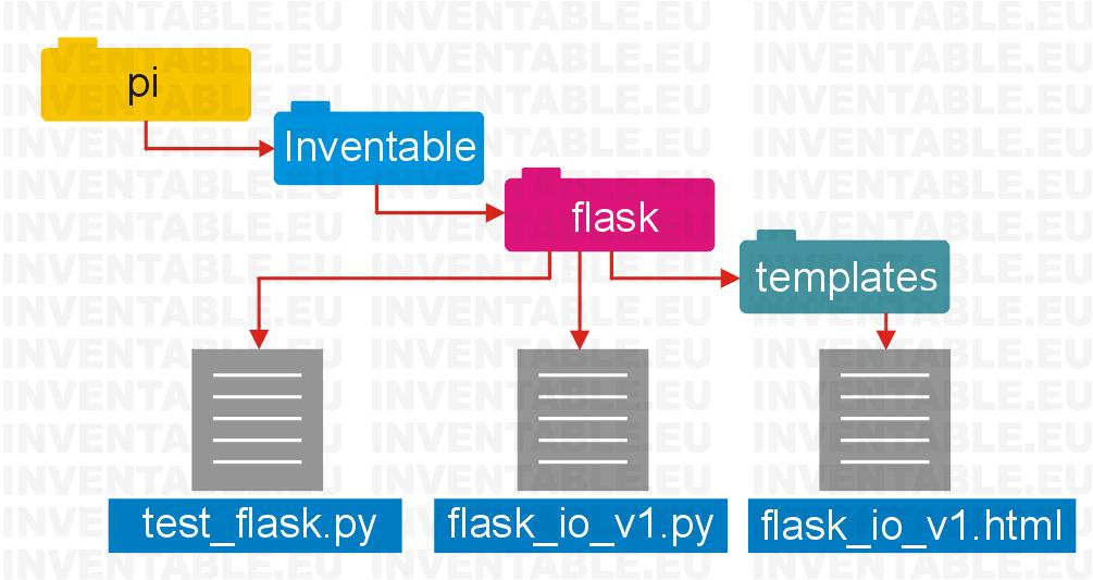 Estructura de las carpetas y de los archivos necesarios para nuestro programa definitivo.