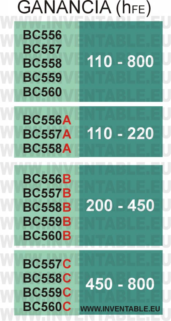 Tabla con las ganancias de la serie BC55x en base a la clase (indicada con una letra al final del código).